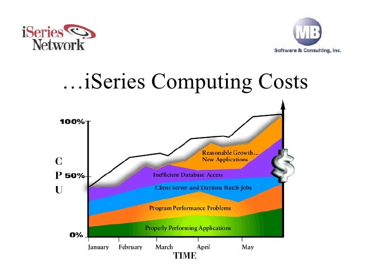 Drive Down iSeries Computing Costs … iSeries Computing Costs
