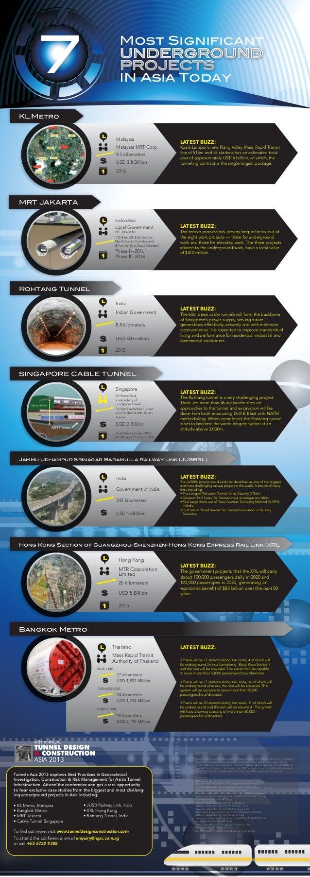 Most Significant IN Asia Today KL Metro L  Malaysia Malaysia MRT Corp. 9.5 kilometers USD 3.8 Billion  LATEST BUZZ:  Kuala...