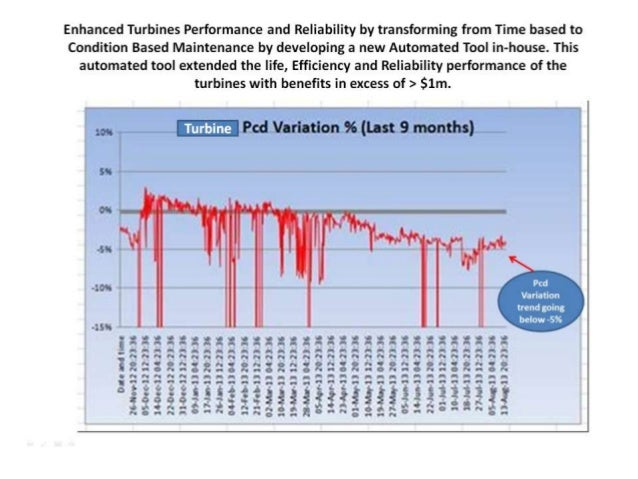 Gas Turbine performance monitoring tool, to proactively deal with performance degradation.