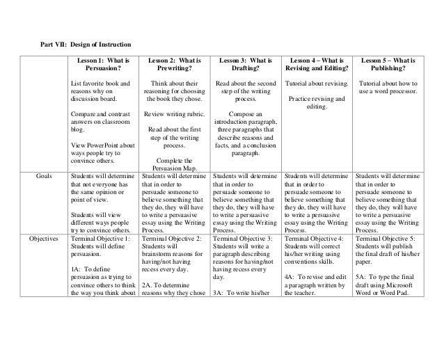 Persuasive Essay Thesis English