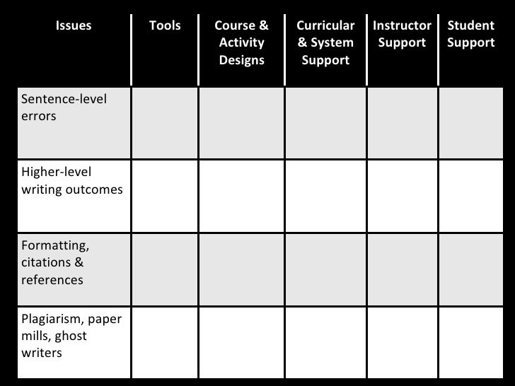 Issues Tools Course & Activity Designs Curricular & System Support Instructor Support Student Support Sentence-level error...