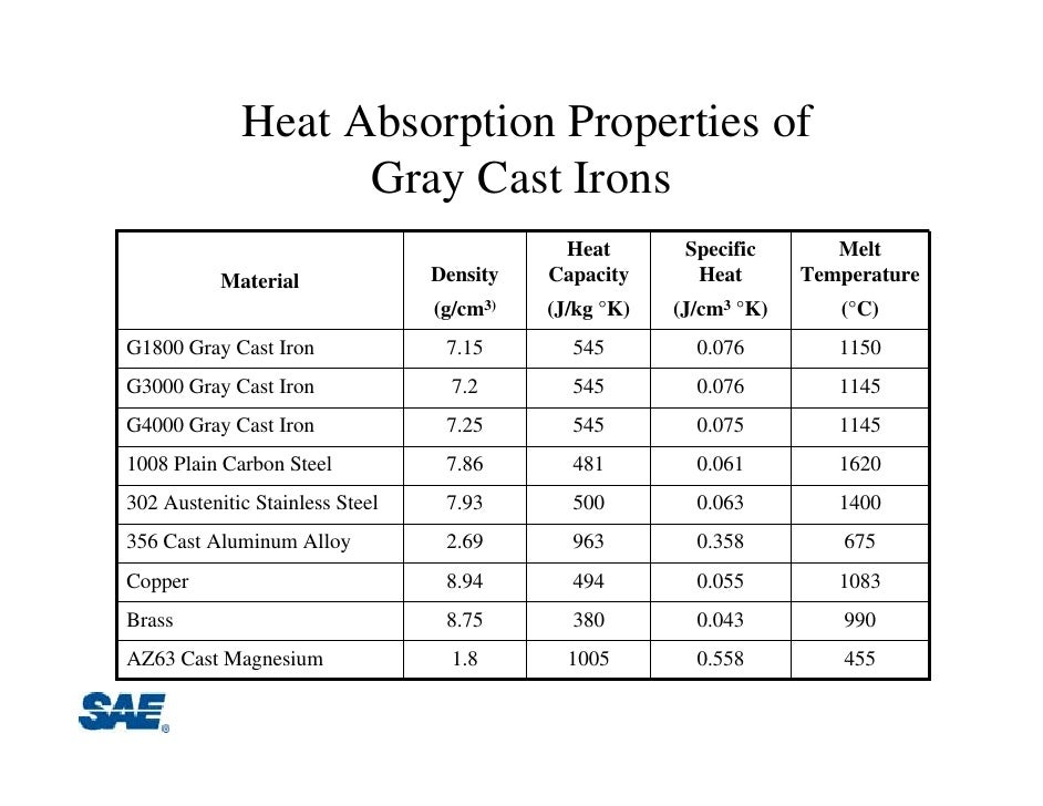 Cast Iron Conductor : Electrical properties of grey cast iron europe trailers vic