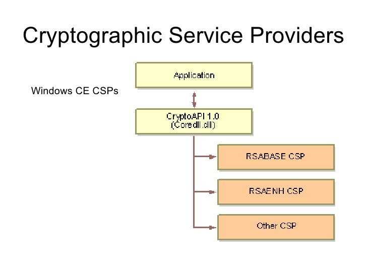 Cryptographic module example