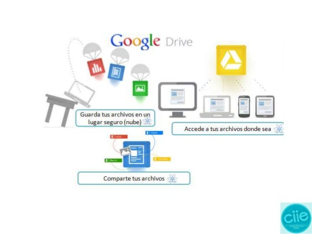 Google Drive es un servicio de almacenamiento de archivos en línea. Google Drive es un reemplazo de Google Docs. Cada usua...
