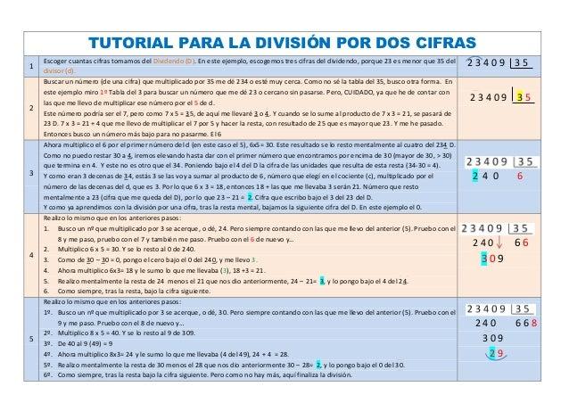 TUTORIAL PARA LA DIVISIÓN POR DOS CIFRAS    Escoger cuantas cifras tomamos del Dividendo (D). En este ejemplo, escogemos t...
