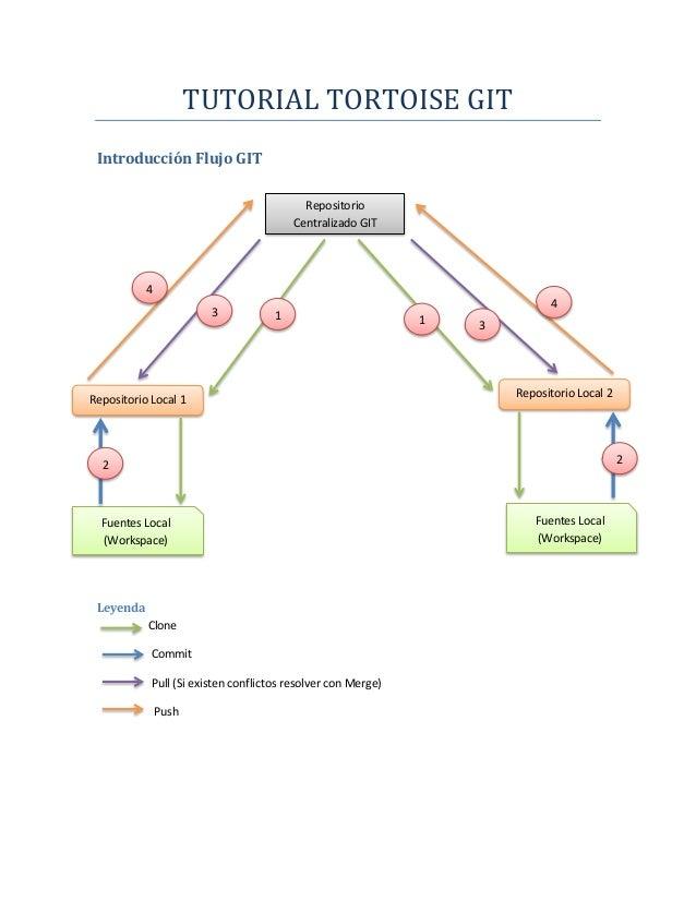TUTORIAL TORTOISE GIT Introducción Flujo GIT                                           Repositorio                        ...