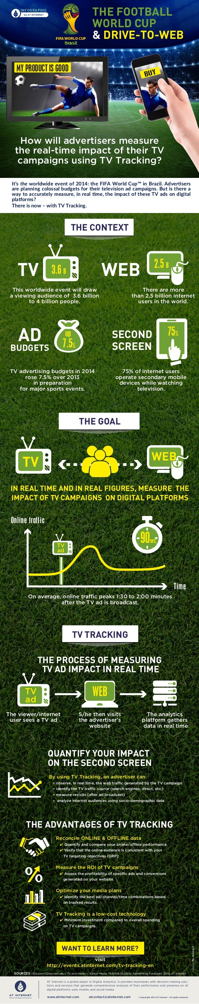"""[Infographic] World Cup 2014 & TV tracking: How can you measure """"drive-to-web""""?"""