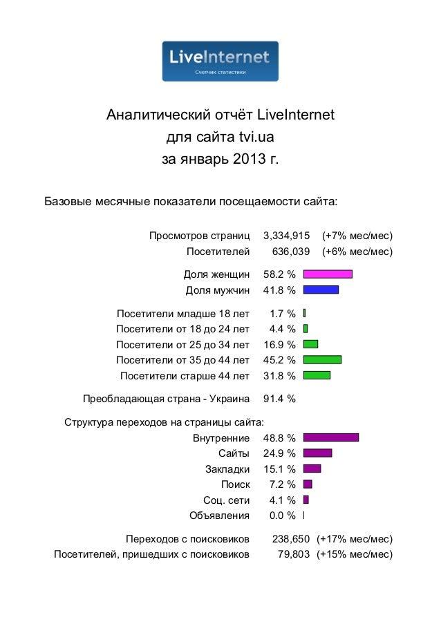 Аналитический отчёт LiveInternet                   для сайта tvi.ua                  за январь 2013 г.Базовые месячные пок...