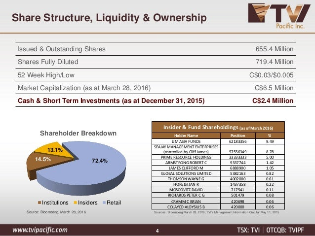 ownership structure and stock market liquidity