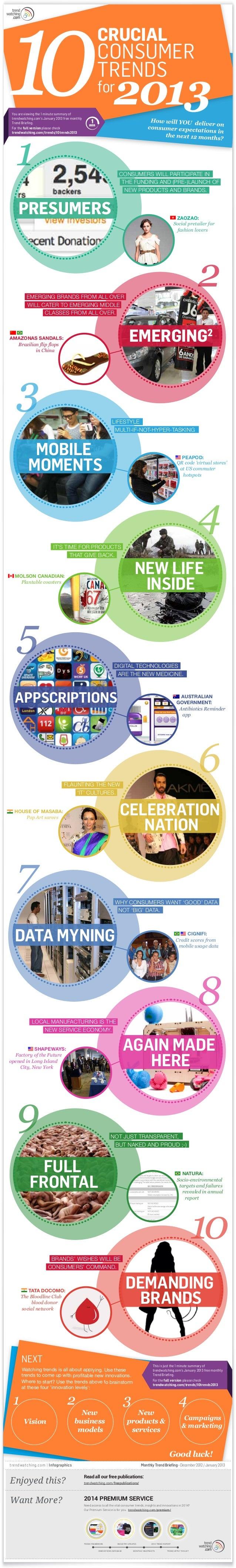 trendwatching 2013 —trendwatchingcom, cmocom , techradarcom, entrepreneurcom  — blackbaud, the next generation of american giving, aug 2013.