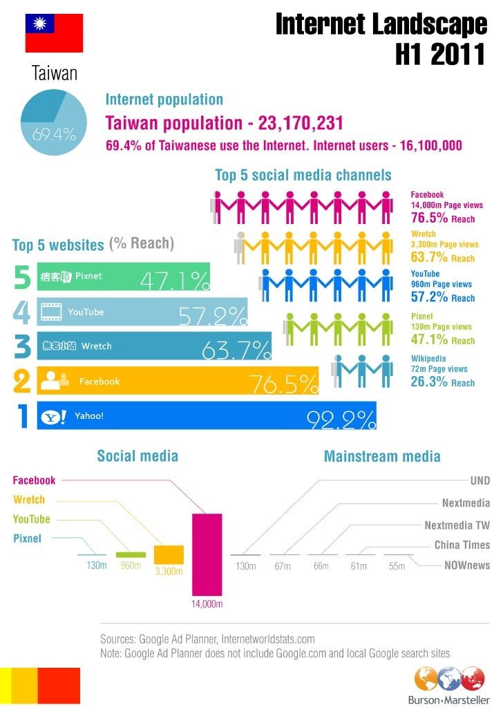 B-M Taiwan digital landscape INFOGRAPHIC H1 2011