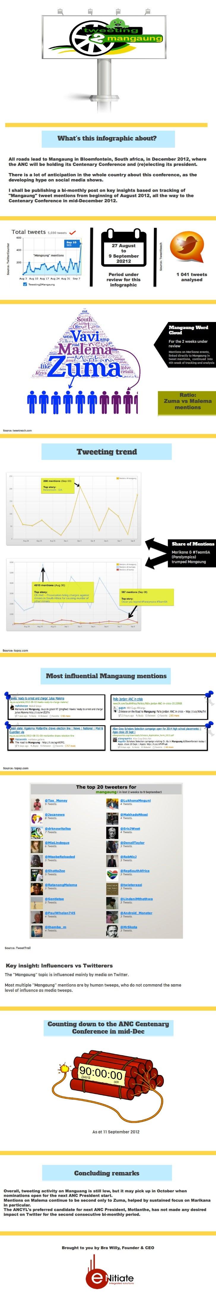 Tweeting2Mangaung - 27 Aug to 9 Sep
