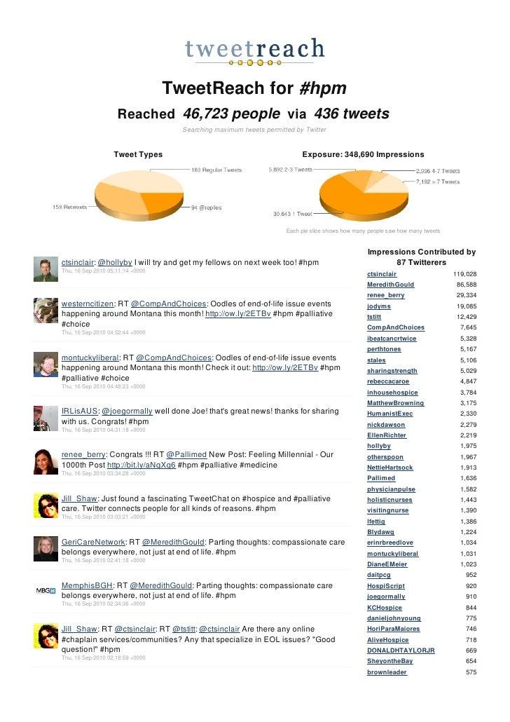 Tweet Reach Report