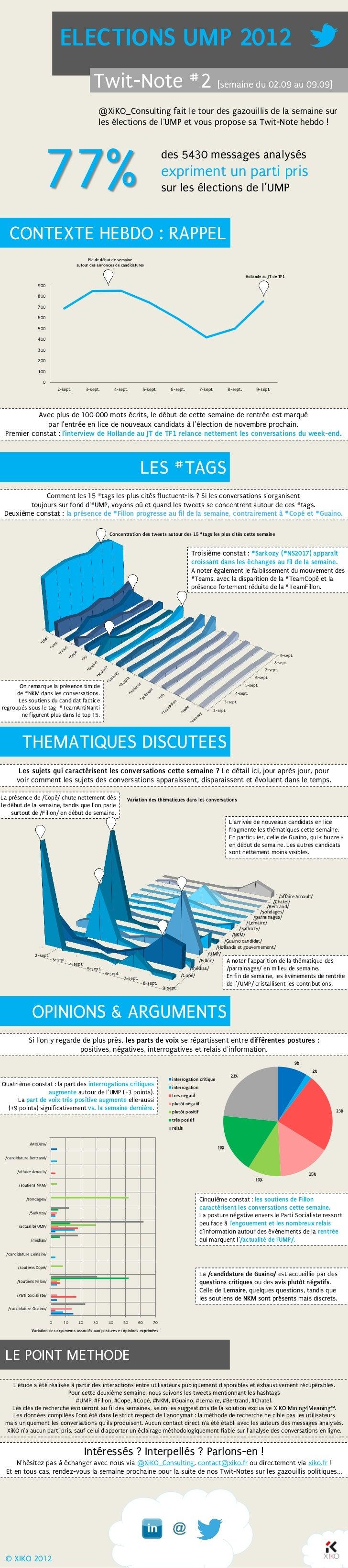 ELECTIONS UMP 2012                                                     Twit-Note #2 [semaine du 02.09 au 09.09]           ...