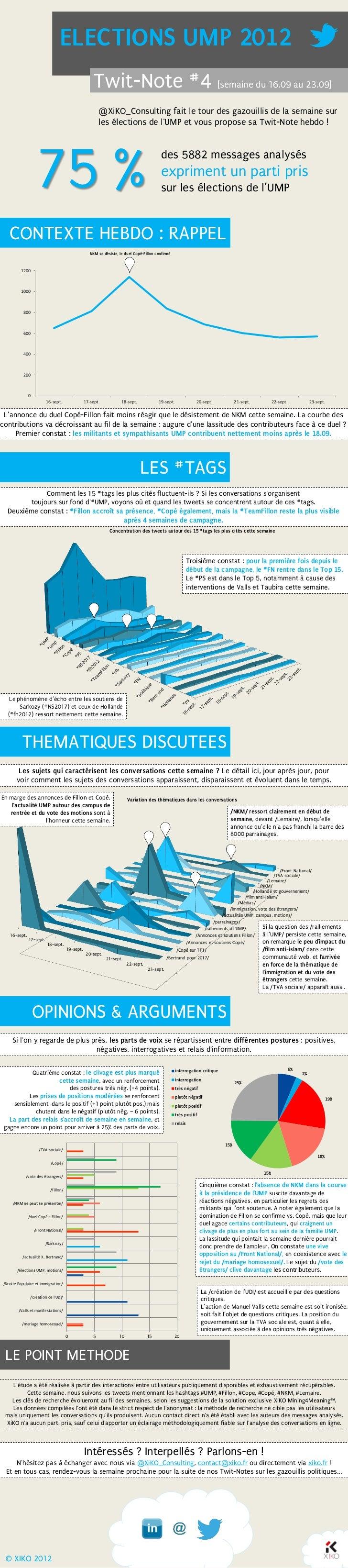 ELECTIONS UMP 2012                                                     Twit-Note #4 [semaine du 16.09 au 23.09]           ...