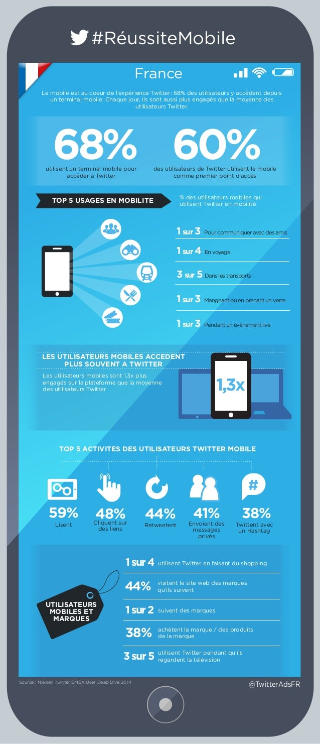 #RéussiteMobile France Les utilisateurs mobiles sont 1,3x plus engagés sur la plateforme que la moyenne des utilisateurs T...