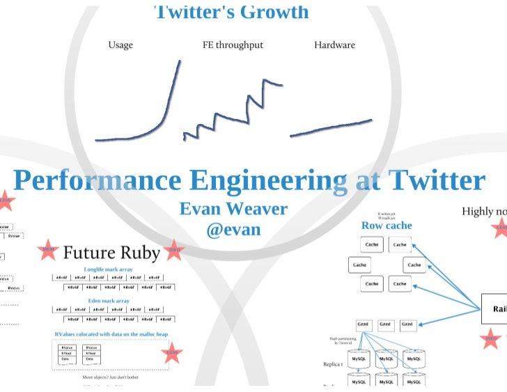 Twitter keynote-evan-qcon