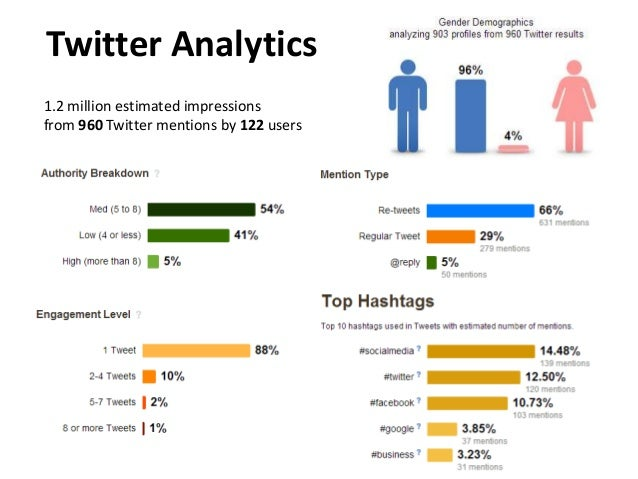 Twitter Analytics 1.2 million estimated impressions from 960 Twitter mentions by 122 users