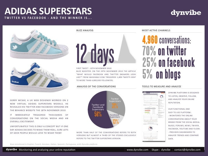 ADIDAS SUPERSTARS  Twitter versus Facebook - and the winner is...