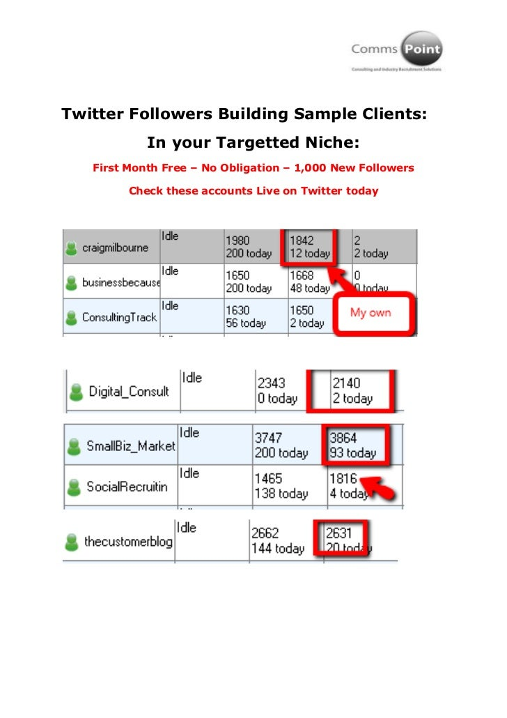 Twitter Followers Building Sample Clients:<br />In your Targetted Niche:<br />First Month Free – No Obligation – 1,000 New...