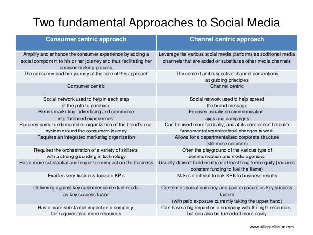 Two fundamental Approaches to Social Media Consumer centric approach Channel centric approach Amplify and enhance the cons...