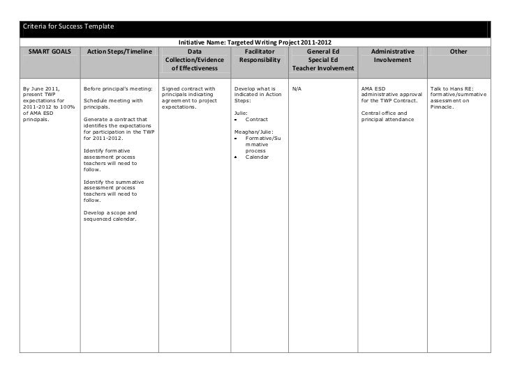 <ul><li>Criteria for Success TemplateInitiative Name: Targeted Writing Project 2011-2012SMART GOALSAction Steps/TimelineDa...