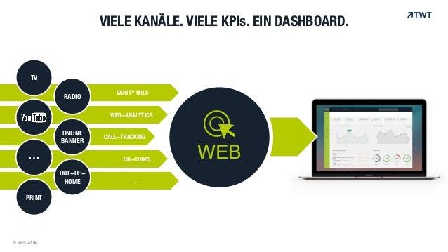 TV PRINT OUT-OF- HOME ONLINE BANNER RADIO … VIELE KANÄLE. VIELE KPIs. EIN DASHBOARD. © www.twt.de VANITY URLS WEB-ANALYTIC...