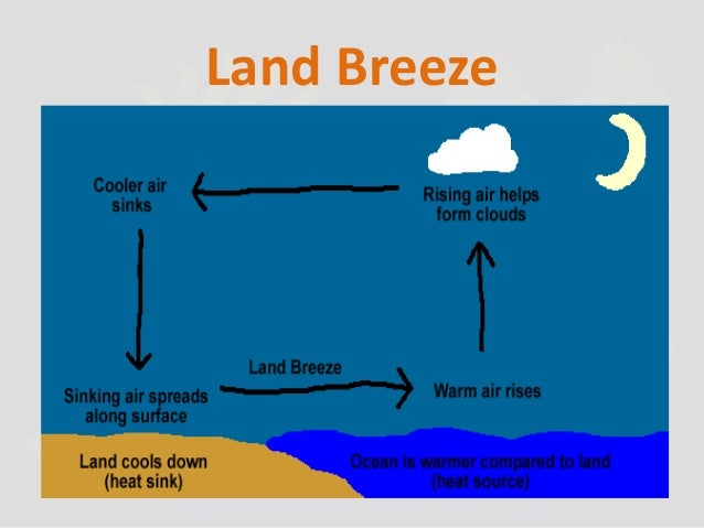 What happens during land breeze and sea breeze? - Quora