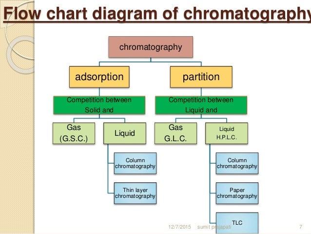 types of chromatographic methods    sumit prajapati    flow chart