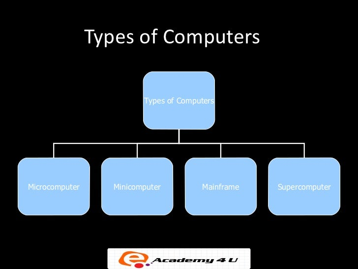 information on different types of computers From their invention back in the 1940s until the late 1960s, computers were large,  very expensive machines that took up the whole of a room (sometimes several.