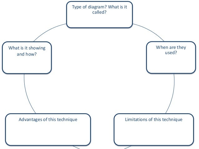 types of diagramstype of diagram  what is it called  when are they used  limitations of