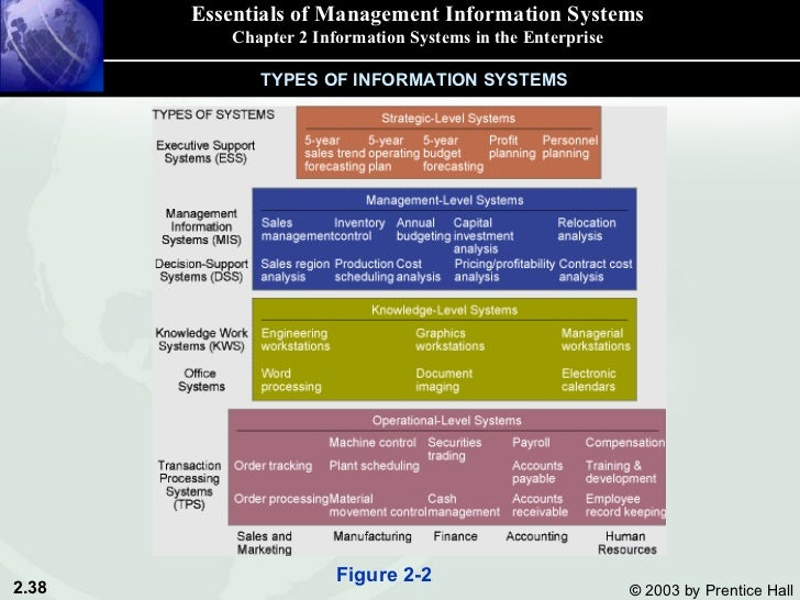 information systems security essay It's important to ensure security in every sphere, especially in the technology and information ones, for they are the most vulnerable to attacks read on.