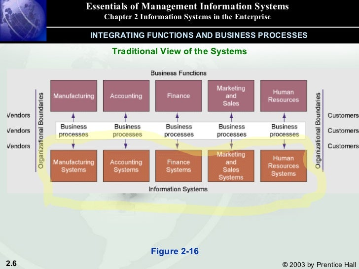 different types of information systems Health care information systems of the 21st century must be able to guide internal   and well-defined policies regarding access to different types of information.