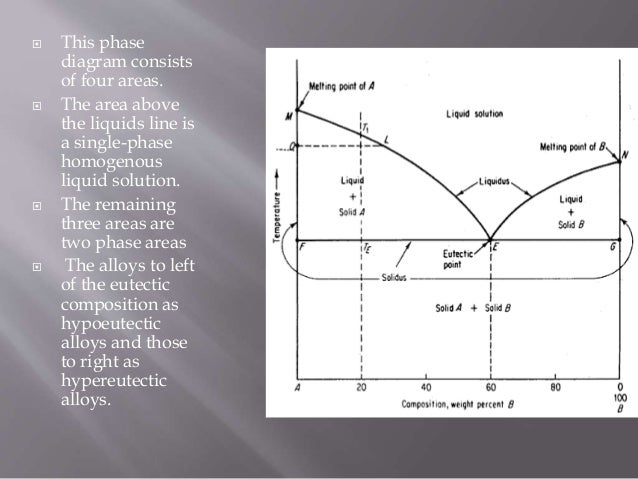 Types Of Phase Diagrams