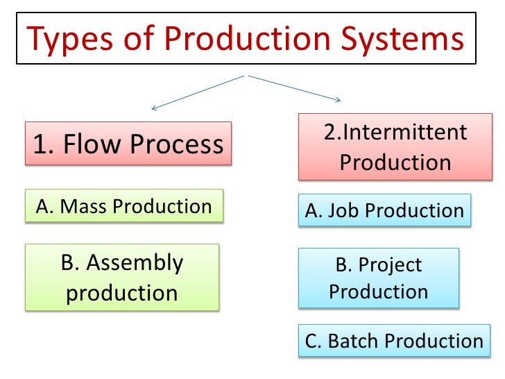 cost of production different types The following types of  the comparison of electricity production cost of  the incomes gained by the investment are calculated on the basis of several different.