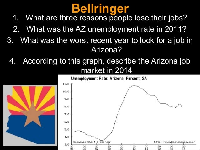 Bellringer  1. What are three reasons people lose their jobs? 2. What was the AZ unemployment rate in 2011? 3. What was th...