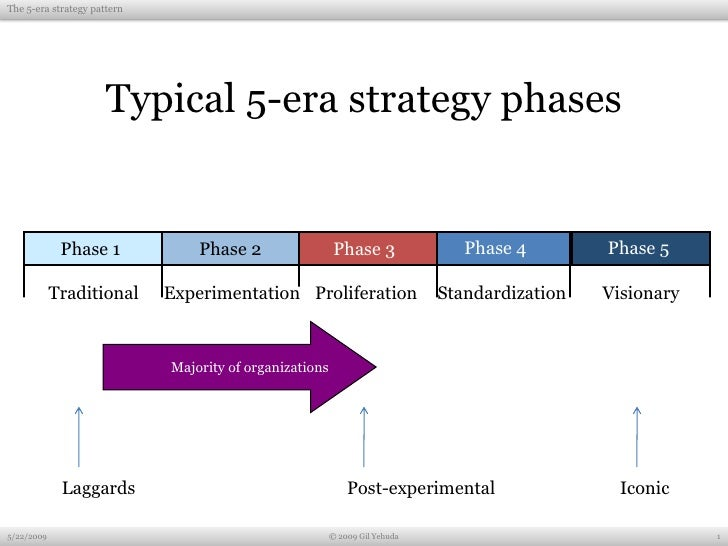 The 5-era strategy pattern                           Typical 5-era strategy phases                Phase 1             Phas...