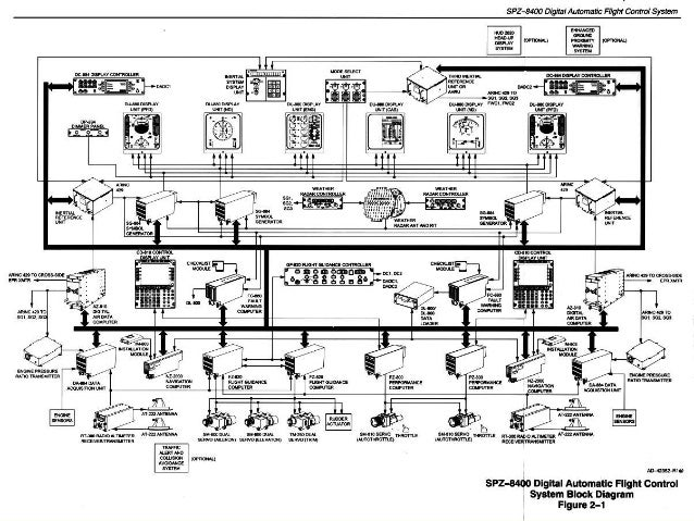 Engine Control Fadec Block Diagram Engine Stand Diagram
