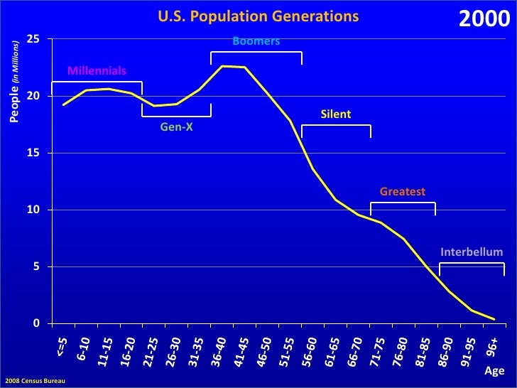 U.S. Generations