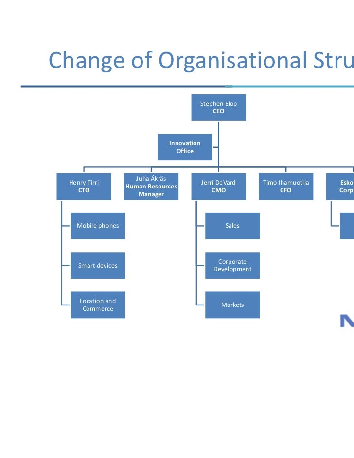 strategic formulation of nokia company Strategic management journal the strategic management journal (smj), founded in 1980, is the world's leading mass impact journal for research in strategic management.