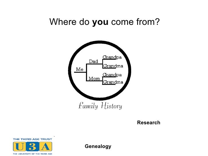 Where do  you  come from? Research