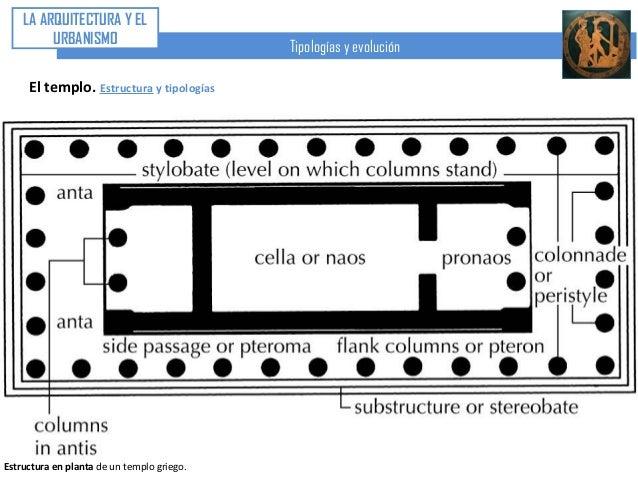U4. arte griego (iii) arquitectura. el templo. época arcaica