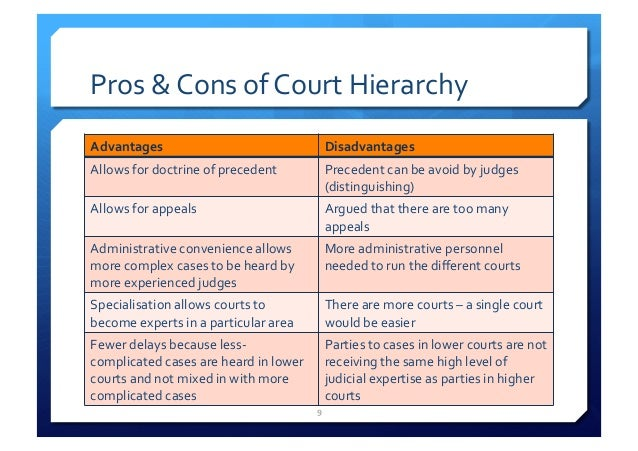 the doctrine of judicial precedent is Some of the questions in your exams will ask for you to explain the advantages and/or disadvantages of certain areas of law in our legal system.
