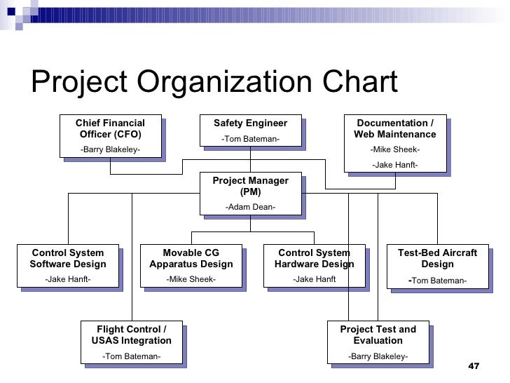 critical path project managment