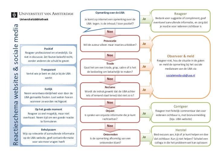 Reactieschema sociale media UBA