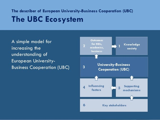 The describer of European University-Business Cooperation (UBC)The UBC EcosystemA simple model forincreasing theunderstand...