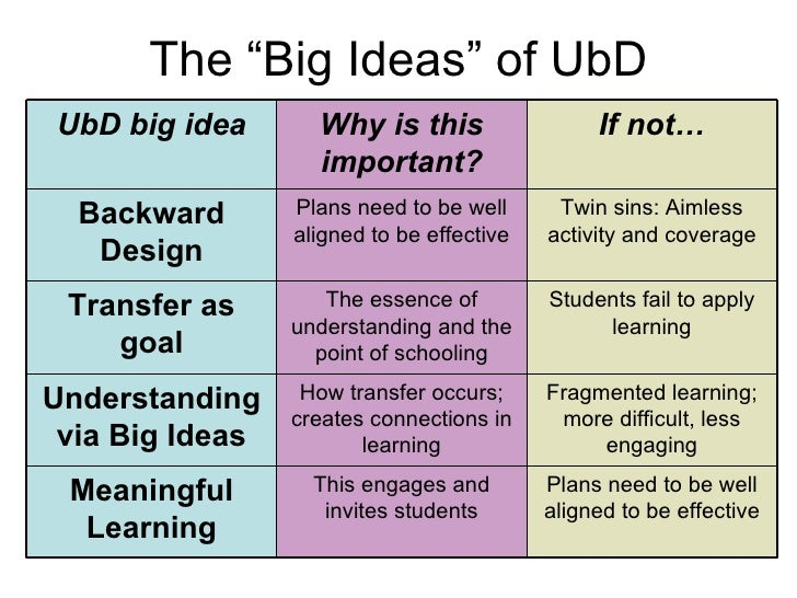 Ubd Lesson Plans In Physics