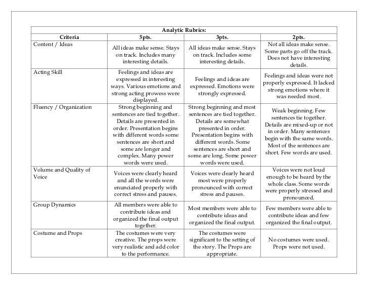 Rubrics for essay in filipino
