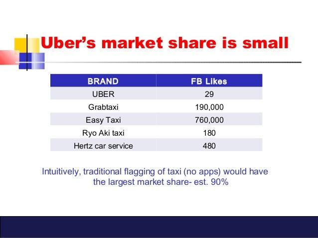 10 Step Marketing Plan Uber