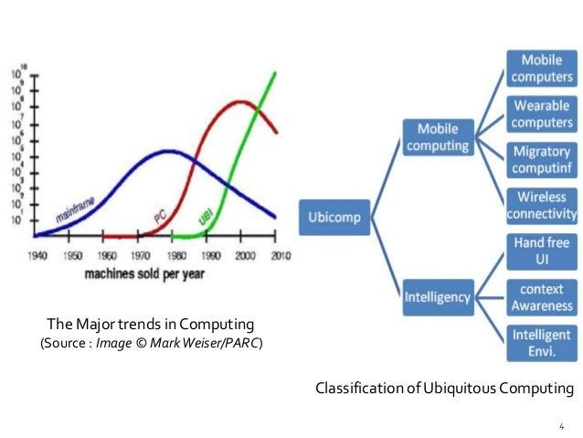 Ubiquitous Computing Applications of Ubiquitous Computing